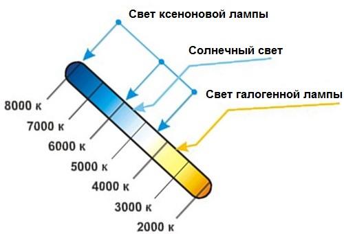 Общие отличительные характеристики галогенных ламп